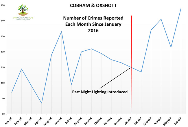 cobham oxshott crime since 2016x650 1 - Has Local Crime Increased Since The Streetlights In Elmbridge Went Out? We Have The Answer!