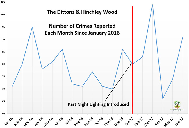 dittons hinchley wood crime since 2016x650 1 - Has Local Crime Increased Since The Streetlights In Elmbridge Went Out? We Have The Answer!