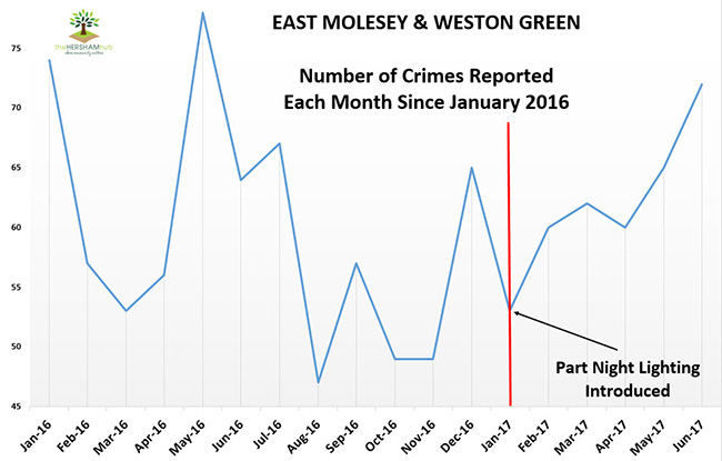 east molesey weston green crime since 2016x650 1 - Has Local Crime Increased Since The Streetlights In Elmbridge Went Out? We Have The Answer!