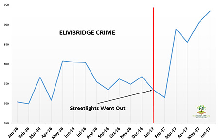 elmbridge crime feature 450 - Has Local Crime Increased Since The Streetlights In Elmbridge Went Out? We Have The Answer!