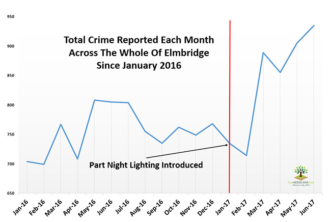 elmbridge total crime 2016x650v2 - Has Local Crime Increased Since The Streetlights In Elmbridge Went Out? We Have The Answer!