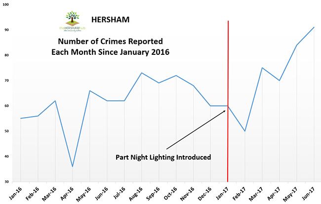 hersham crime since 2016x650 1 - Has Local Crime Increased Since The Streetlights In Elmbridge Went Out? We Have The Answer!
