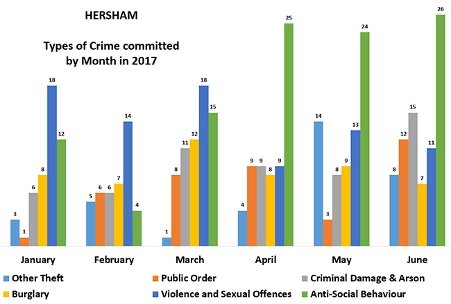 hersham type of crime by monthx650 - Has Local Crime Increased Since The Streetlights In Elmbridge Went Out? We Have The Answer!
