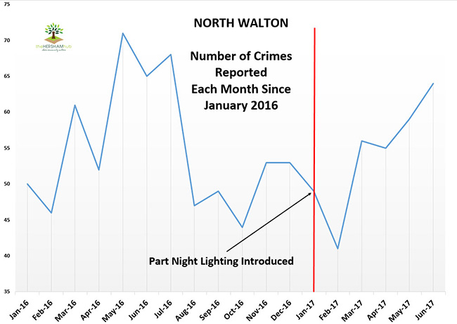 north walton crime since 2016x650 1 - Has Local Crime Increased Since The Streetlights In Elmbridge Went Out? We Have The Answer!