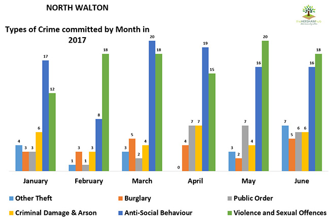 north walton type of crime by monthx650 - Has Local Crime Increased Since The Streetlights In Elmbridge Went Out? We Have The Answer!