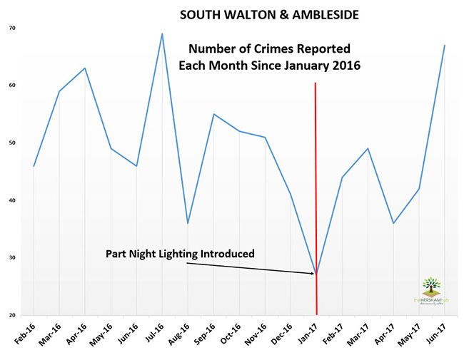 sth walton ambleside crime since 2016x650 1 - Has Local Crime Increased Since The Streetlights In Elmbridge Went Out? We Have The Answer!
