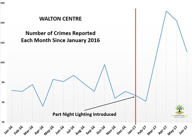 walton centre crime since 2016x650 1 - Has Local Crime Increased Since The Streetlights In Elmbridge Went Out? We Have The Answer!