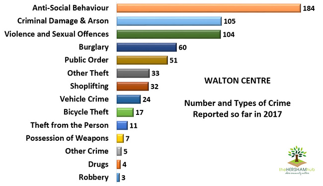 walton centre type of crime 2017x650 1 - Has Local Crime Increased Since The Streetlights In Elmbridge Went Out? We Have The Answer!