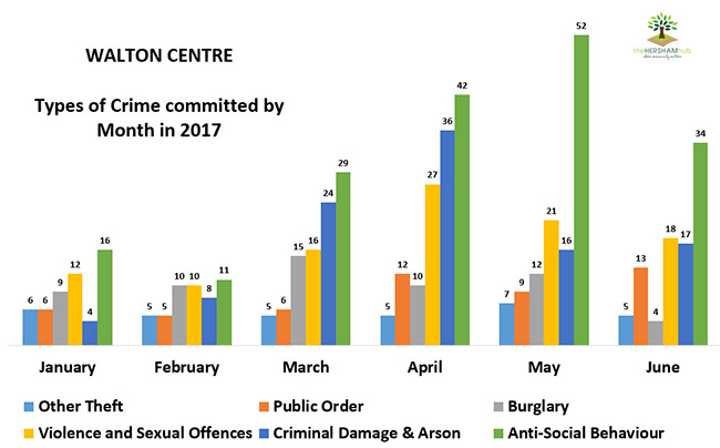 walton centre type of crime by monthx650 - Has Local Crime Increased Since The Streetlights In Elmbridge Went Out? We Have The Answer!