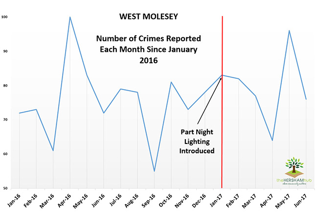west molesey crime since 2016x650 1 - Has Local Crime Increased Since The Streetlights In Elmbridge Went Out? We Have The Answer!