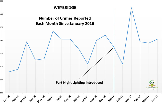 weybridge crime since 2016x650 1 - Has Local Crime Increased Since The Streetlights In Elmbridge Went Out? We Have The Answer!